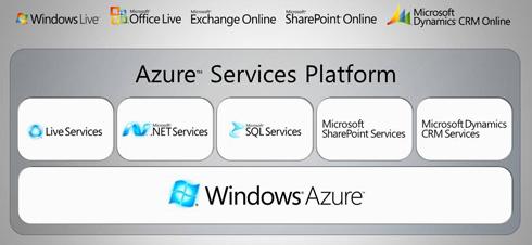 Microsoft Windows Azure (TM) Services Platform (Windows Cloud)