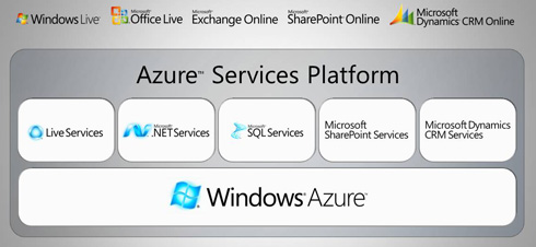 Microsoft Windows Azure (TM) Services Platform (Windows Cloud)